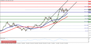 Technical analysis of EUR/USD for January 22, 2018