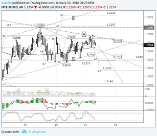 EURUSD: triangle formation