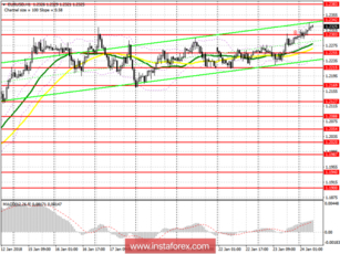 The trading plan for the European session of EUR / USD and GBP / USD EUR / USD pair on January 24