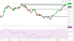 Australian dollar in overbought territory