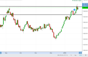 Gold technical analysis 34