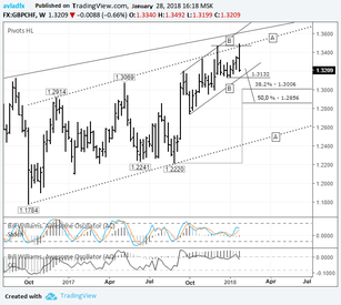 Short-term trading idea FX GBPCHF – looking down: awaiting confirmation of a double top