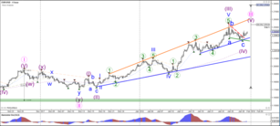 EUR/USD Bullish Bounce and Breakout after ABC Pattern