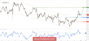 CAD/JPY approaching major support, prepare to buy