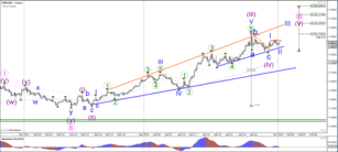 EUR/USD Completes Wave 2 and Prepares for Bullish Wave 3