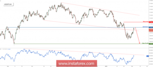 USD/JPY testing major resistance, prepare to sell