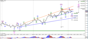 EUR/USD Builds Triangle Pattern in Wave 4 Correction