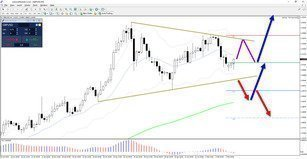 EUR/USD, GBP/USD Uptrends Face ABC Corrections