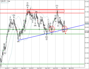 CAD/JPY broke combined support area