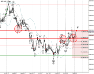NZD/CAD reversed from the support area