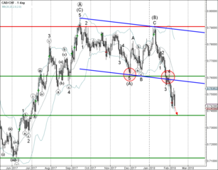 CAD/CHF falling inside minor impulse wave 5