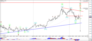 GBP/USD Bullish Spike Fails to Break 1.40 at First Attempt