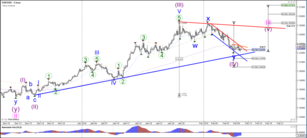 EUR/USD Bearish Channel Runs into 38.2% Fib and Divergence