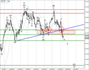 CAD/JPY broke support zone