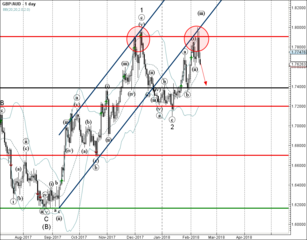GBP/AUD reversed from resistance zone
