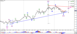 EUR/USD Bullish Breakout Above 1.23 Resistance and Bearish Channel