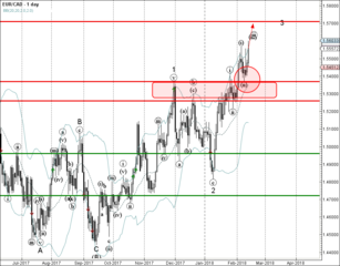 EUR/CAD reversed from support zone