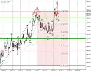 EUR/AUD reversed from resistance zone