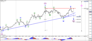EUR/USD Bearish Momentum After Failure to Break Above Top
