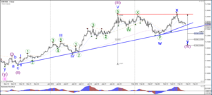 EUR/USD Challenges Support Zone within Bearish Wave C