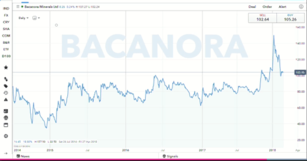 Asian demand in battery metals boosts Bacanora prospects