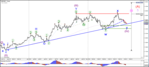 EUR/USD Continues Lower within Bearish Wave C