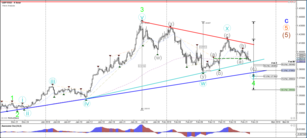 GBP/USD Reaches Key Decision Zone for Uptrend or Downtrend