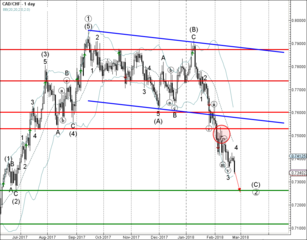 CAD/CHF falling inside impulse wave (C)