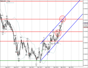 NZD/CAD rising inside accelerated minor impulse wave 3