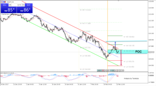 USD/JPY Trapped Within the Descending Channel