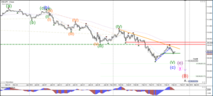 Can USD/JPY Continue with Downtrend After Bounce at 50% Fib?