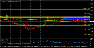 USD/TRY with a strong resistance placed at 3.795