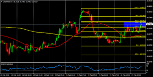 USD/MXN facing key resistance at 18.73