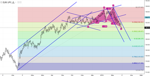 EUR/JPY: bulls are dreaming about the rise