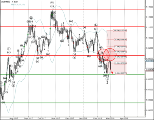 AUD/NZD reversed from resistance zone