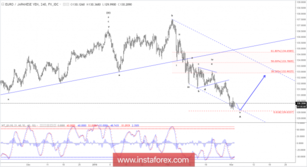 Elliott wave analysis of EUR/JPY for March 2, 2018