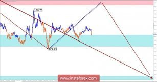 EUR / JPY pair trade review for March 2 by simplified wave analysis