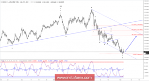 Elliott wave analysis of EUR/JPY for March 5, 2018