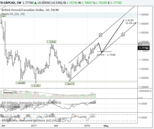 Short-term trading idea FX GBPCAD – looking up: W-model on the cards