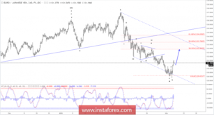 Elliott wave analysis of EUR/JPY for March 6, 2018