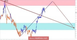 AUD / JPY trade review for March 6 by simplified wave analysis