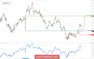 AUD/USD back to major support, prepare for a bounce