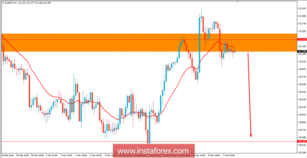 Fundamental Analysis of EUR/JPY for March 7, 2018