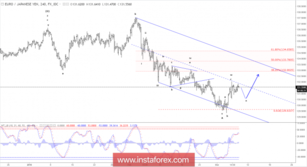 Elliott wave analysis of EUR/JPY for March 8, 2018