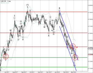 CAD/CHF reversed from support zone
