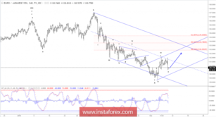 Elliott wave analysis of EUR/JPY for March 9 - 2018