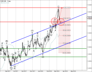 EUR/CAD reversed from key support level 1.5710