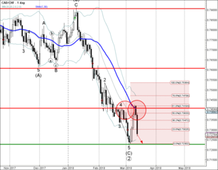 CAD/CHF reversed from resistance zone