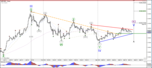 GBP/USD Triangle Pattern Prepares for Critical Breakout