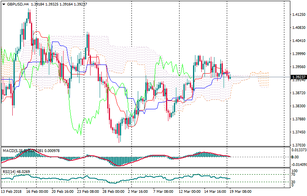 GBP/USD: market waiting for the Bulls